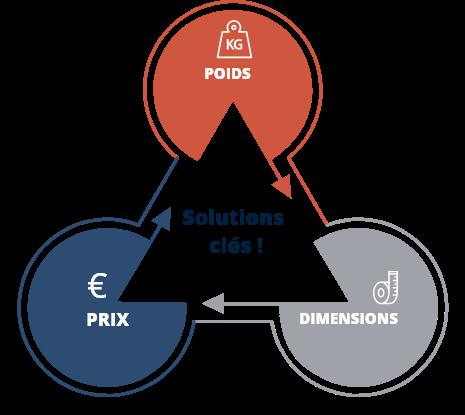 Schéma solutions clés : poids, prix et dimensions